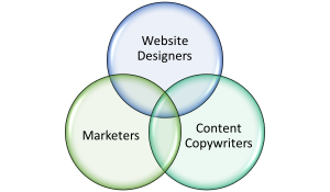 Web Designers & Copywriters Working Together