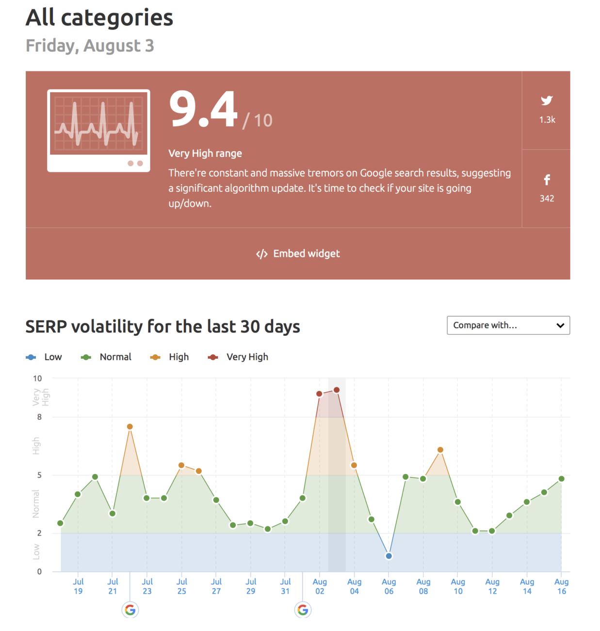 semrush graph showing sera volatility for the last 30 days