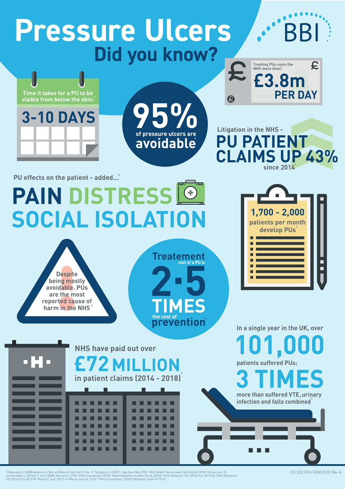 BBI pressure ulcer infographic designed by Zool