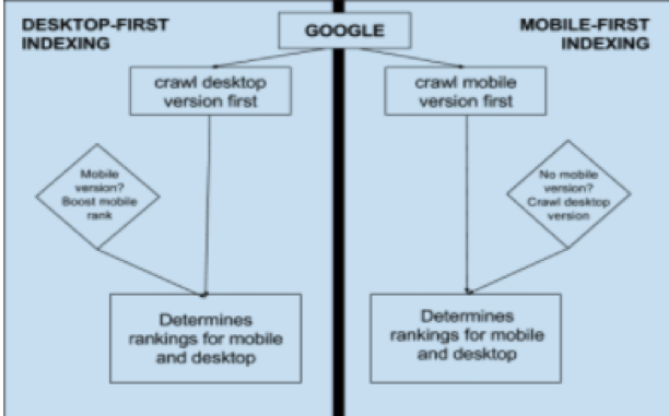 diagram showing how googles mobiole first index will work